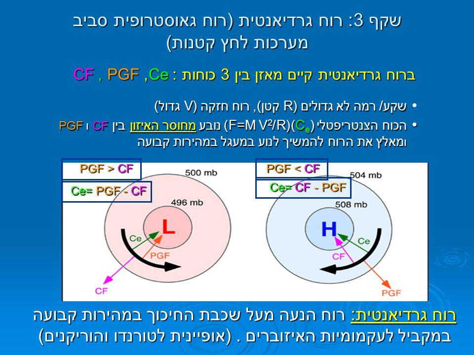 שקף 3: רוח גרדיאנטית (רוח גאוסטרופית סביב מערכות לחץ קטנות) שקע/ רמה לא גדולים (R קטן), רוח חזקה (V גדול) שקע/ רמה לא גדולים (R קטן), רוח חזקה (V גדול
