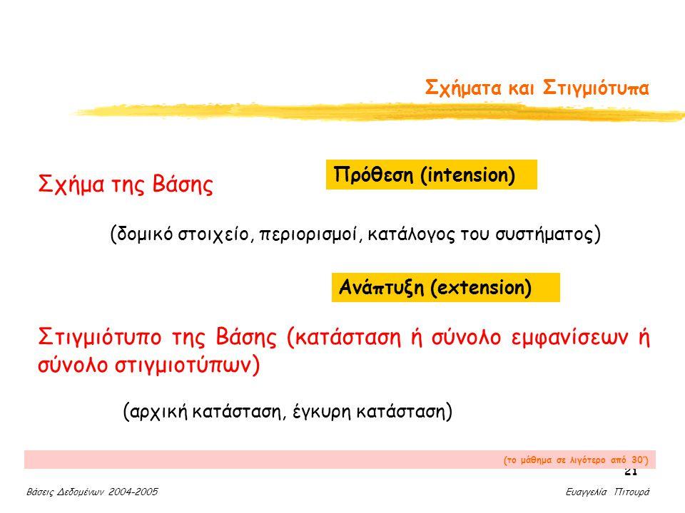 Βάσεις Δεδομένων 2004-2005 Ευαγγελία Πιτουρά 21 Σχήματα και Στιγμιότυπα Σχήμα της Βάσης (δομικό στοιχείο, περιορισμοί, κατάλογος του συστήματος) Στιγμιότυπο της Βάσης (κατάσταση ή σύνολο εμφανίσεων ή σύνολο στιγμιοτύπων) Πρόθεση (intension) Ανάπτυξη (extension) (αρχική κατάσταση, έγκυρη κατάσταση) (το μάθημα σε λιγότερο από 30')