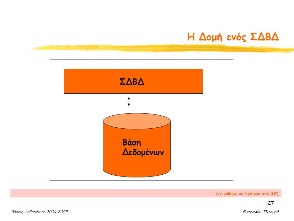 Βάσεις Δεδομένων 2004-2005 Ευαγγελία Πιτουρά 27 Η Δομή ενός ΣΔΒΔ ΣΔΒΔ Βάση Δεδομένων (το μάθημα σε λιγότερο από 30')