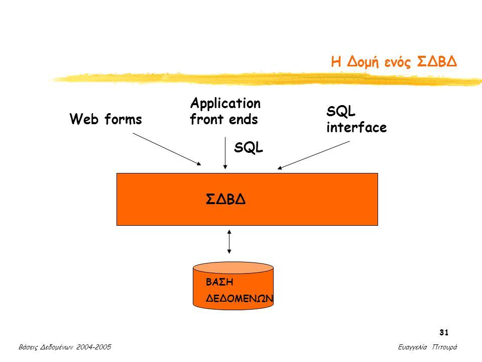 Βάσεις Δεδομένων 2004-2005 Ευαγγελία Πιτουρά 31 Η Δομή ενός ΣΔΒΔ ΣΔΒΔ ΒΑΣΗ ΔΕΔΟΜΕΝΩΝ SQL Web forms Application front ends SQL interface