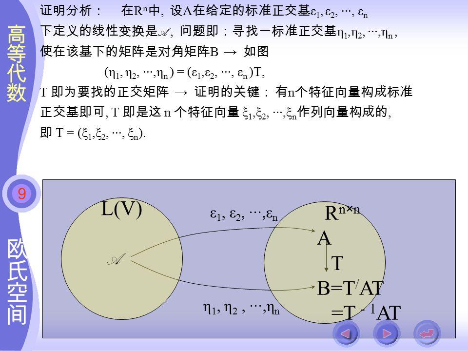 9 ε 1, ε 2, ···,ε n η 1, η 2, ···,η n 证明分析: 在 R n 中, 设 A 在给定的标准正交基 ε 1, ε 2, ···, ε n 下定义的线性变换是 A, 问题即:寻找一标准正交基 η 1,η 2, ···,η n, 使在该基下的矩阵是对角矩阵 B → 如图 (η 1, η 2, ···,η n ) = (ε 1,ε 2, ···, ε n )T, T 即为要找的正交矩阵 → 证明的关键: 有 n 个特征向量构成标准 正交基即可, T 即是这 n 个特征向量 ξ 1,ξ 2, ···,ξ n 作列向量构成的, 即 T = (ξ 1,ξ 2, ···, ξ n ).