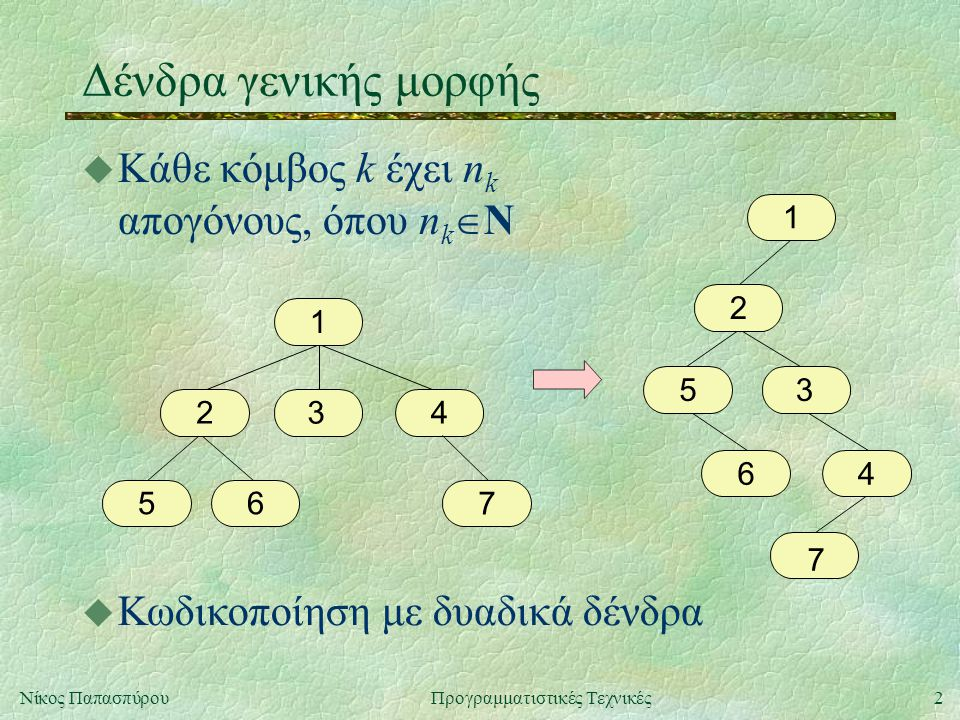 2Νίκος ΠαπασπύρουΠρογραμματιστικές Τεχνικές Δένδρα γενικής μορφής u Κάθε κόμβος k έχει n k απογόνους, όπου n k  Ν 1 234 65 7 u Κωδικοποίηση με δυαδικά δένδρα 1 2 3 4 5 7 6
