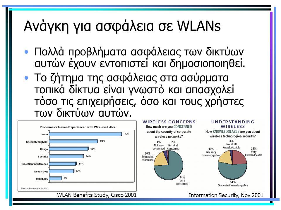 Ανάγκη για ασφάλεια σε WLANs Πολλά προβλήματα ασφάλειας των δικτύων αυτών έχουν εντοπιστεί και δημοσιοποιηθεί.