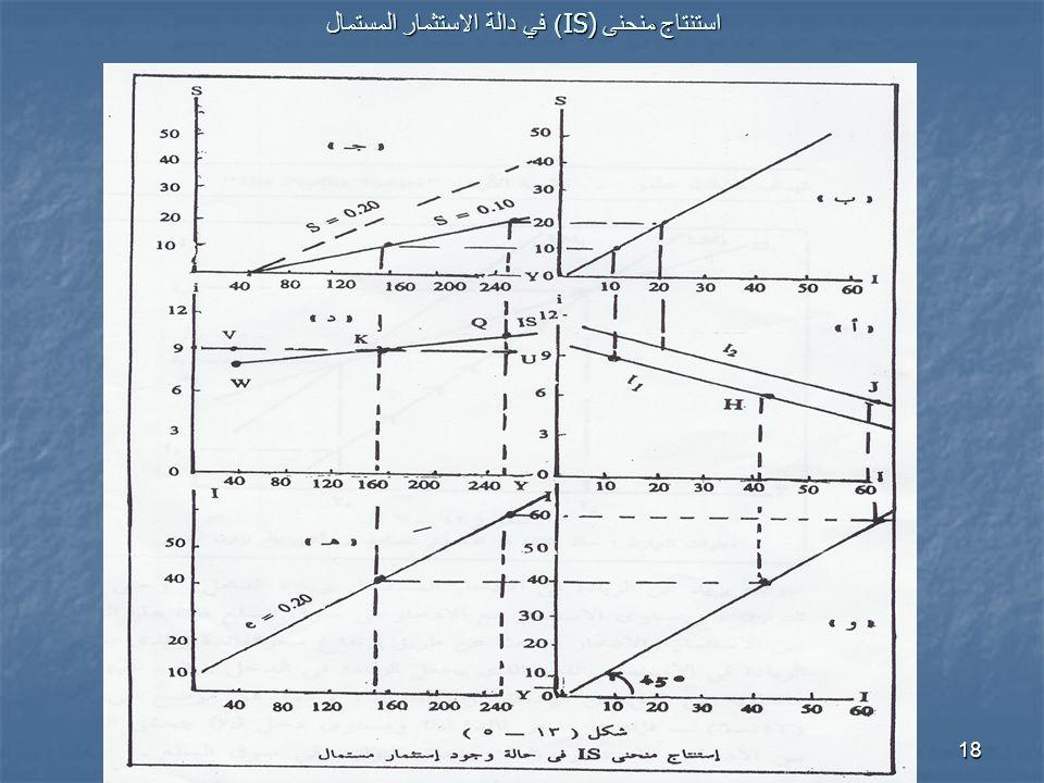 18 استنتاج منحنى IS)) في دالة الاستثمار المستمال