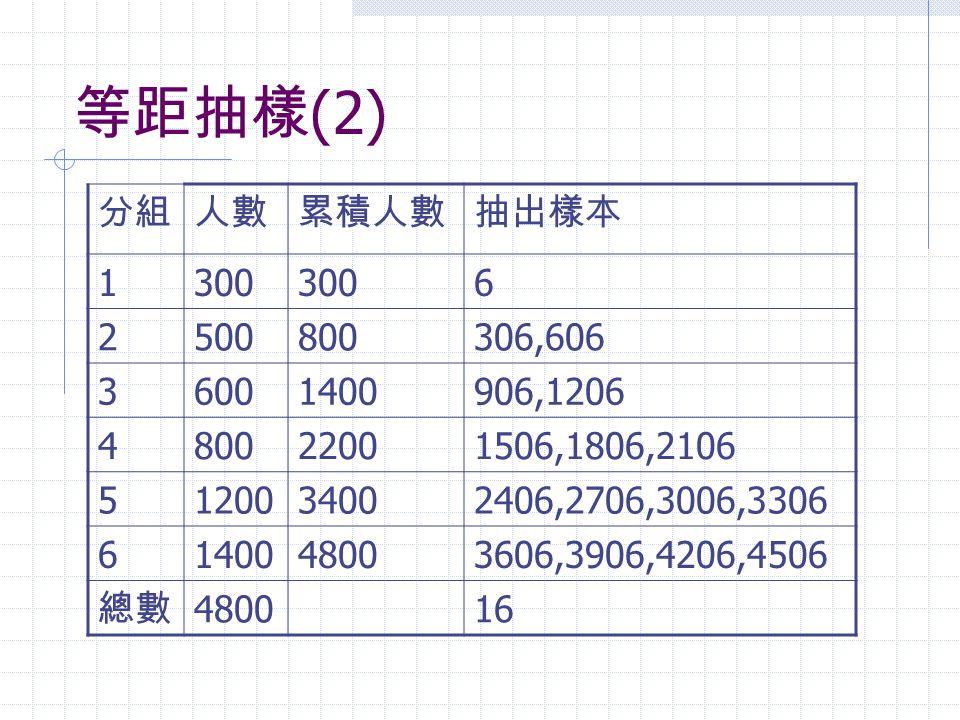 等距抽樣 (2) 分組人數累積人數抽出樣本 1300 6 2500800306,606 36001400906,1206 480022001506,1806,2106 5120034002406,2706,3006,3306 6140048003606,3906,4206,4506 總數 48001