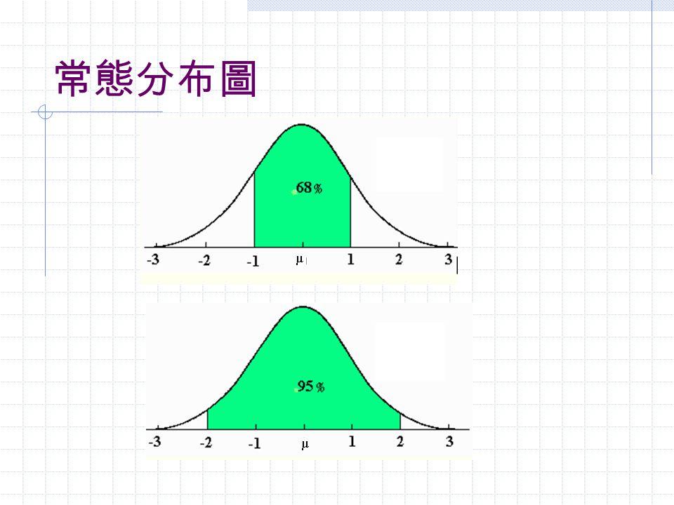 抽樣原理 (3) 根據上圖,我們知道, 68% 的樣本平均 值會落在 μ 加減一個標準誤的範圍中。如 果是 μ 加減兩個標準誤的範圍,則會包含 95% 的樣本平均值。如果是 μ 加減三個標 準誤的範圍,則會包含 99% 的樣本平均 值。 換句話說, 68% 的樣本平均值加減一個 標準誤會包含 μ 。以此類推。