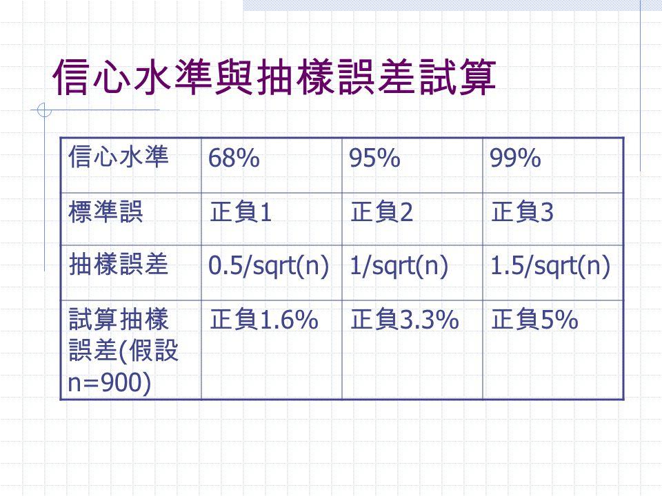 信心水準與抽樣誤差試算 信心水準 68%95%99% 標準誤正負 1 正負 2 正負 3 抽樣誤差 0.5/sqrt(n)1/sqrt(n)1.5/sqrt(n) 試算抽樣 誤差 ( 假設 n=900) 正負 1.6% 正負 3.3% 正負 5%