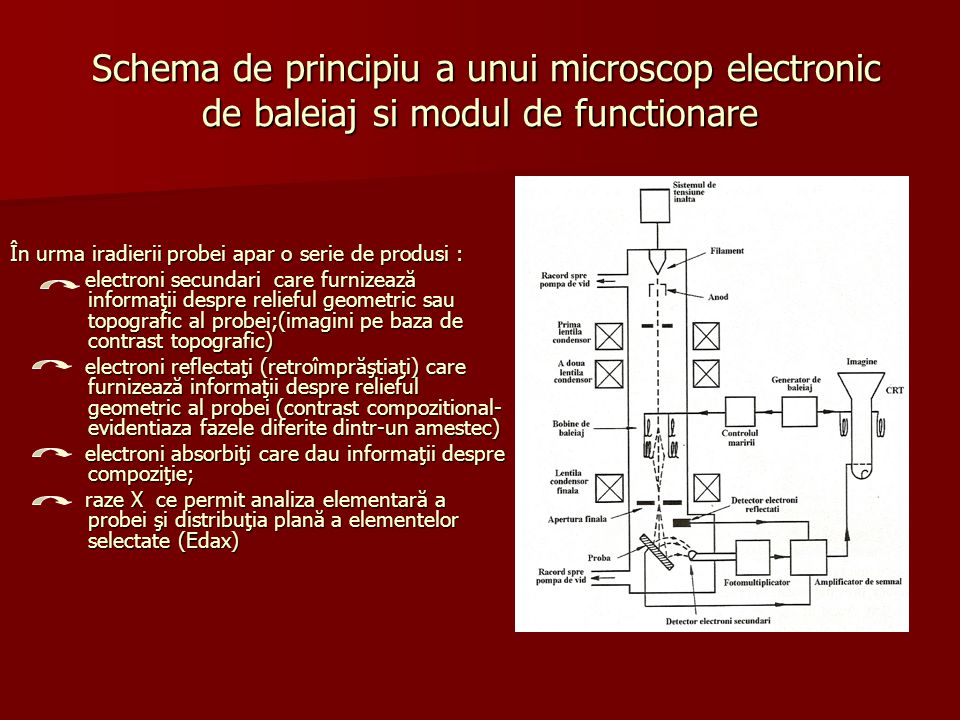 Schema de principiu a unui microscop electronic de baleiaj si modul de functionare Schema de principiu a unui microscop electronic de baleiaj si modul