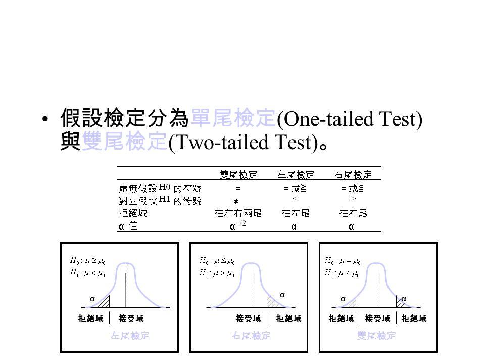假設檢定分為單尾檢定 (One-tailed Test) 與雙尾檢定 (Two-tailed Test) 。 左尾檢定 拒絕域接受域 α 右尾檢定 拒絕域接受域 α 拒絕域 雙尾檢定 接受域 αα