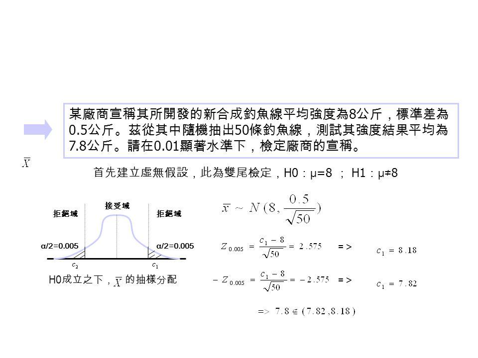 某廠商宣稱其所開發的新合成釣魚線平均強度為 8 公斤,標準差為 0.5 公斤。茲從其中隨機抽出 50 條釣魚線,測試其強度結果平均為 7.8 公斤。請在 0.01 顯著水準下,檢定廠商的宣稱。 首先建立虛無假設,此為雙尾檢定, H0 : μ =8 ; H1 : μ≠ 8 拒絕域 接受域 α/2=0.005 H0 成立之下, 的抽樣分配 =>=> =>=>