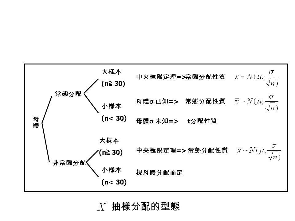 常態分配 非常態分配 大樣本 (n ≧ 30) 小樣本 (n< 30) 大樣本 (n ≧ 30) 小樣本 (n< 30) 中央極限定理 => 母體 σ 已知 => 母體 σ 未知 => 常態分配性質 t 分配性質 常態分配性質 視母體分配而定 抽樣分配的型態