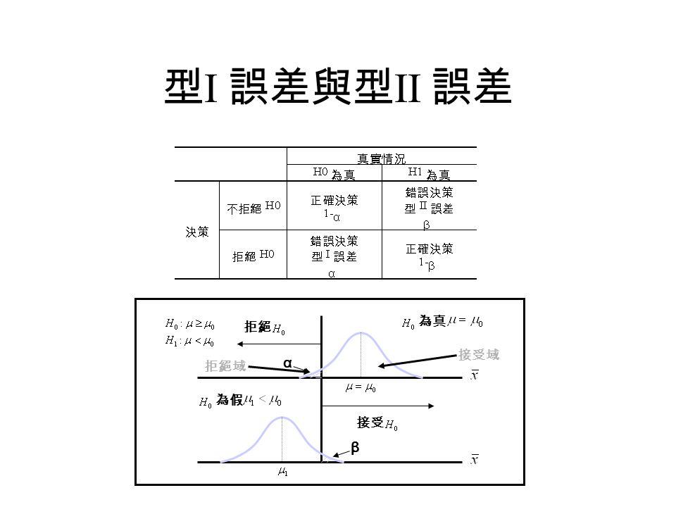 型 I 誤差與型 II 誤差 拒絕 接受 為真 α β 為假 拒絕域 接受域