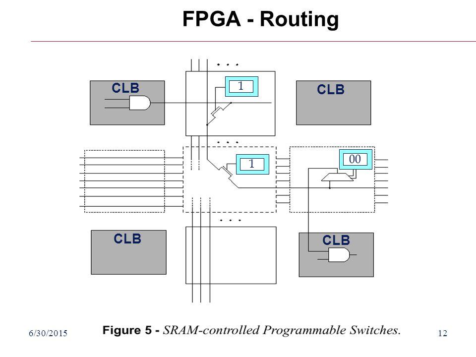 6/30/2015HY220: Ιάκωβος Μαυροειδής12 FPGA - Routing 1 1 00 CLB