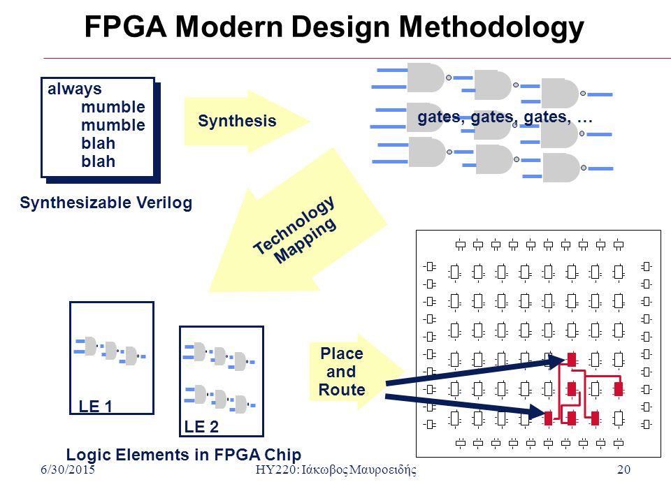 6/30/2015HY220: Ιάκωβος Μαυροειδής20 FPGA Modern Design Methodology always mumble blah always mumble blah Synthesizable Verilog Synthesis Technology M