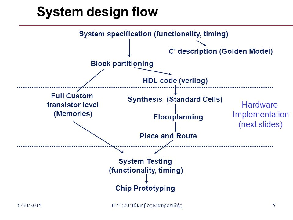 6/30/2015HY220: Ιάκωβος Μαυροειδής5 System design flow System specification (functionality, timing) C' description (Golden Model) Block partitioning F