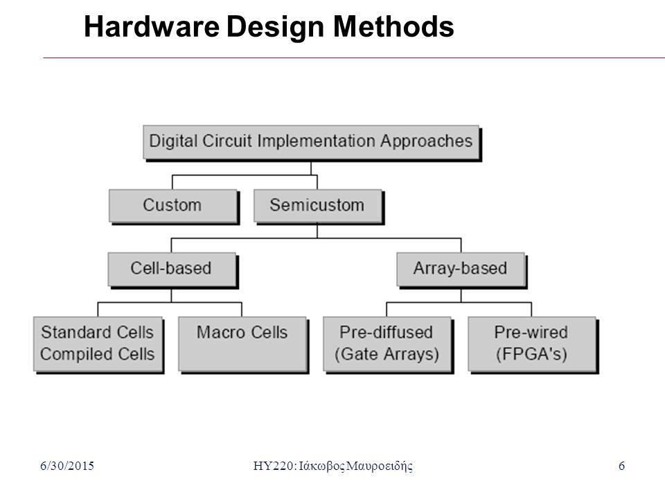 6/30/2015HY220: Ιάκωβος Μαυροειδής6 Hardware Design Methods