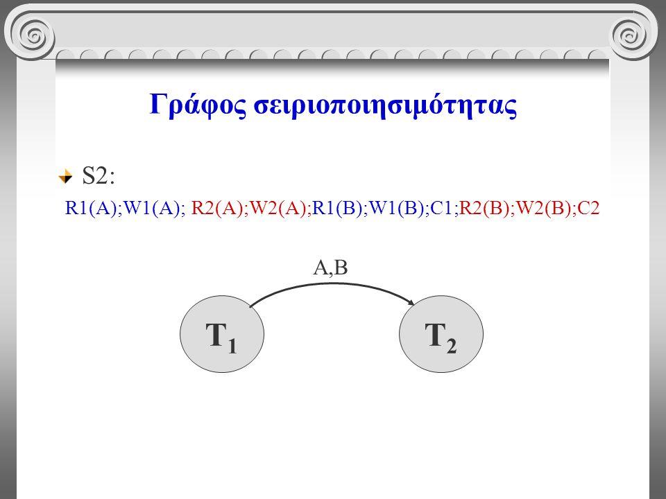 Γράφος σειριοποιησιμότητας S2: R1(A);W1(A); R2(A);W2(A);R1(B);W1(B);C1;R2(B);W2(Β);C2 T1T1 T2T2 Α,Β