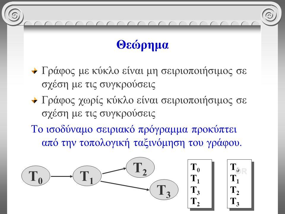 Θεώρημα Γράφος με κύκλο είναι μη σειριοποιήσιμος σε σχέση με τις συγκρούσεις Γράφος χωρίς κύκλο είναι σειριοποιήσιμος σε σχέση με τις συγκρούσεις Το ισοδύναμο σειριακό πρόγραμμα προκύπτει από την τοπολογική ταξινόμηση του γράφου.