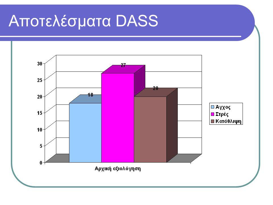 Αποτελέσματα DASS