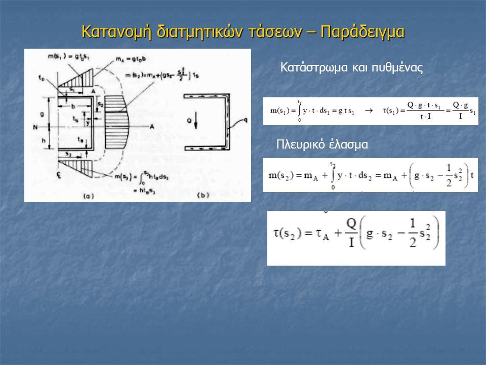 Υστέρηση λόγω διάτμησης Α) πραγματική κατανομή ορθών τάσεων Β) ιδεατή κατανομή ορθών τάσεων