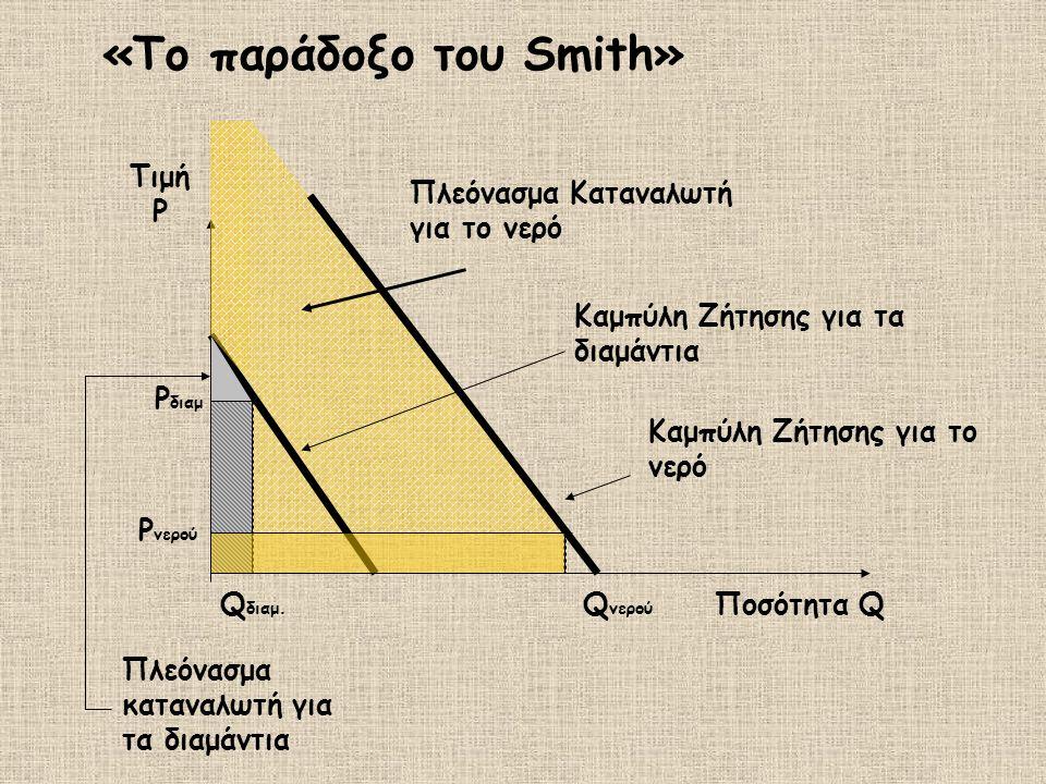 «Το παράδοξο του Smith» Q διαμ. Ρ διαμ Ρ νερού Q νερού Ποσότητα Q Τιμή P Πλεόνασμα καταναλωτή για τα διαμάντια Πλεόνασμα Καταναλωτή για το νερό Καμπύλ