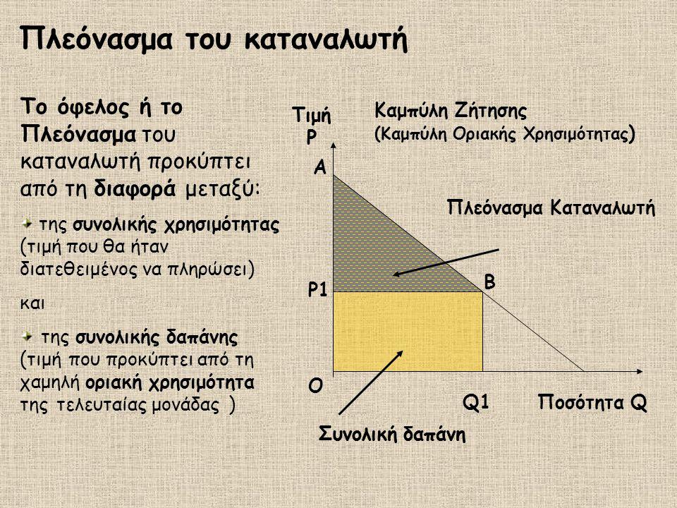Πλεόνασμα του καταναλωτή Α Q1 Ρ1Ρ1 B Ο Ποσότητα Q Τιμή P Συνολική δαπάνη Πλεόνασμα Καταναλωτή Καμπύλη Ζήτησης (Καμπύλη Οριακής Χρησιμότητας ) Το όφελος ή το Πλεόνασμα του καταναλωτή προκύπτει από τη διαφορά μεταξύ: της συνολικής χρησιμότητας (τιμή που θα ήταν διατεθειμένος να πληρώσει) και της συνολικής δαπάνης (τιμή που προκύπτει από τη χαμηλή οριακή χρησιμότητα της τελευταίας μονάδας ) Τιμή P Συνολική δαπάνη