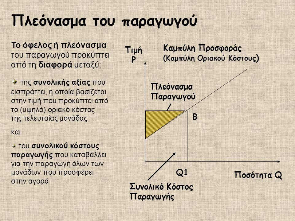 Πλεόνασμα του παραγωγού Το όφελος ή πλεόνασμα του παραγωγού προκύπτει από τη διαφορά μεταξύ: της συνολικής αξίας που εισπράττει, η οποία βασίζεται στην τιμή που προκύπτει από το (υψηλό) οριακό κόστος της τελευταίας μονάδας και του συνολικού κόστους παραγωγής που καταβάλλει για την παραγωγή όλων των μονάδων που προσφέρει στην αγορά Q1 B Ποσότητα Q Πλεόνασμα Παραγωγού Καμπύλη Προσφοράς (Καμπύλη Οριακού Κόστους ) Τιμή P Συνολικό Κόστος Παραγωγής