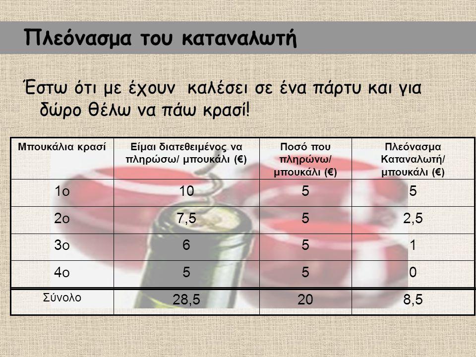 8,52028,5 Σύνολο 0554ο 1563ο 2,557,52ο 55101ο Πλεόνασμα Καταναλωτή/ μπουκάλι (€) Ποσό που πληρώνω/ μπουκάλι (€) Είμαι διατεθειμένος να πληρώσω/ μπουκάλι (€) Μπουκάλια κρασί Έστω ότι με έχουν καλέσει σε ένα πάρτυ και για δώρο θέλω να πάω κρασί.