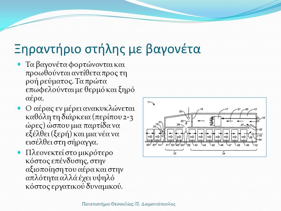 Ρεοαιωρούμενη ξήρανση Χρησιμοποιείται στη βιομηχανία φαρμάκων για την ξήρανση εκχυλισμάτων δραστικών συστατικών.