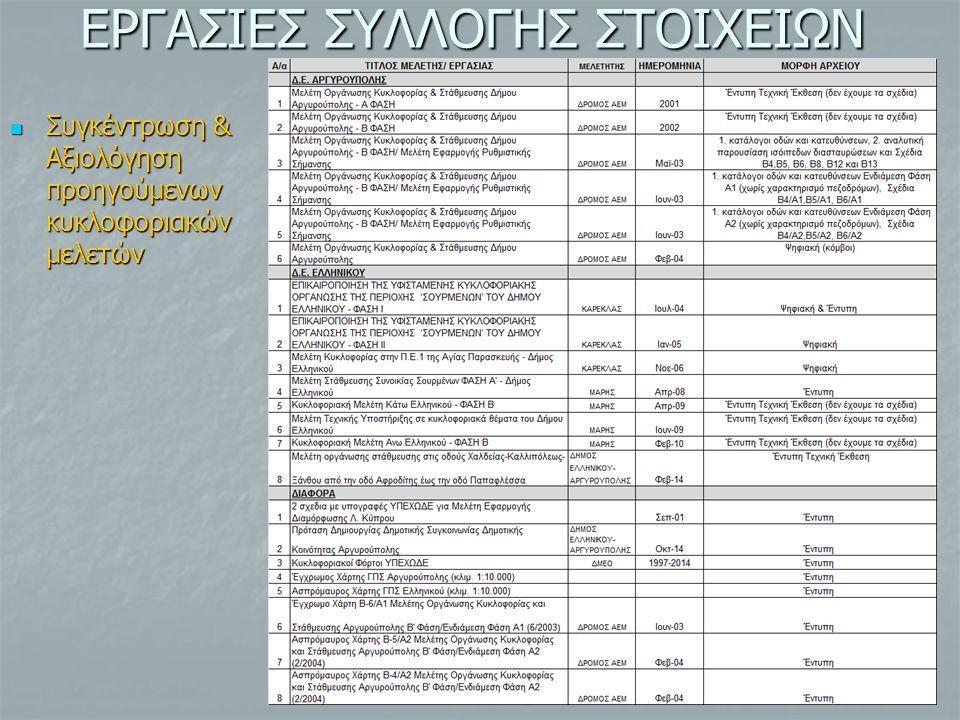 ΕΡΓΑΣΙΕΣ ΣΥΛΛΟΓΗΣ ΣΤΟΙΧΕΙΩΝ Συγκέντρωση & Αξιολόγηση προηγούμενων κυκλοφοριακών μελετών Συγκέντρωση & Αξιολόγηση προηγούμενων κυκλοφοριακών μελετών