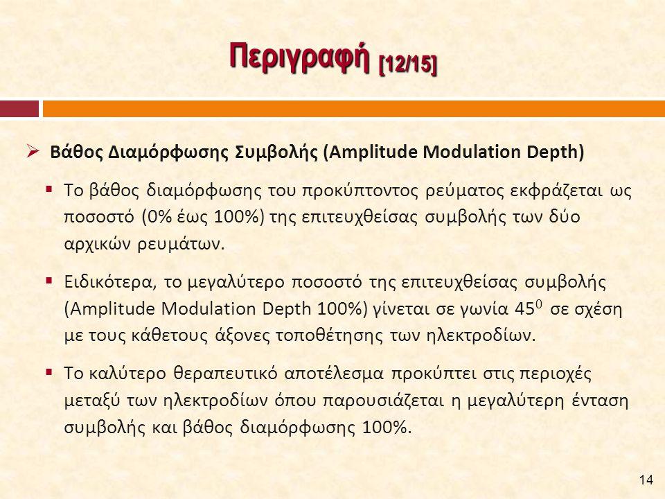 Περιγραφή [12/15] 14  Βάθος Διαμόρφωσης Συμβολής (Amplitude Modulation Depth)  Το βάθος διαμόρφωσης του προκύπτοντος ρεύματος εκφράζεται ως ποσοστό (0% έως 100%) της επιτευχθείσας συμβολής των δύο αρχικών ρευμάτων.