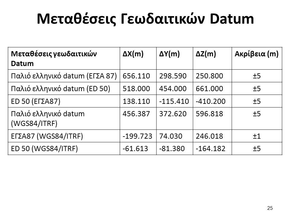 Μεταθέσεις Γεωδαιτικών Datum Μεταθέσεις γεωδαιτικών Datum ΔX(m)ΔY(m)ΔZ(m)Ακρίβεια (m) Παλιό ελληνικό datum (ΕΓΣΑ 87)656.110298.590250.800±5 Παλιό ελλη