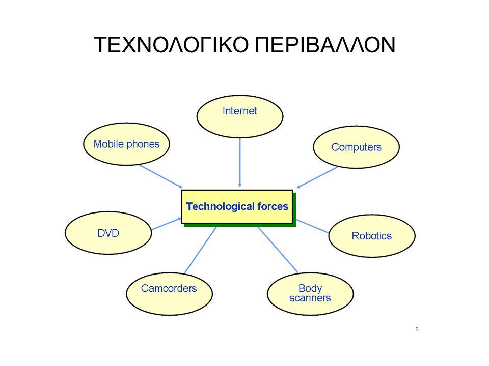 ΤΕΧΝΟΛΟΓΙΚΟ ΠΕΡΙΒΑΛΛΟΝ