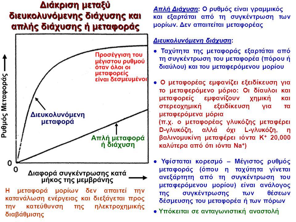 Διάκριση μεταξύ διευκολυνόμενης διάχυσης και απλής διάχυσης ή μεταφοράς Απλή Διάχυση Απλή Διάχυση: Ο ρυθμός είναι γραμμικός και εξαρτάται από τη συγκέ