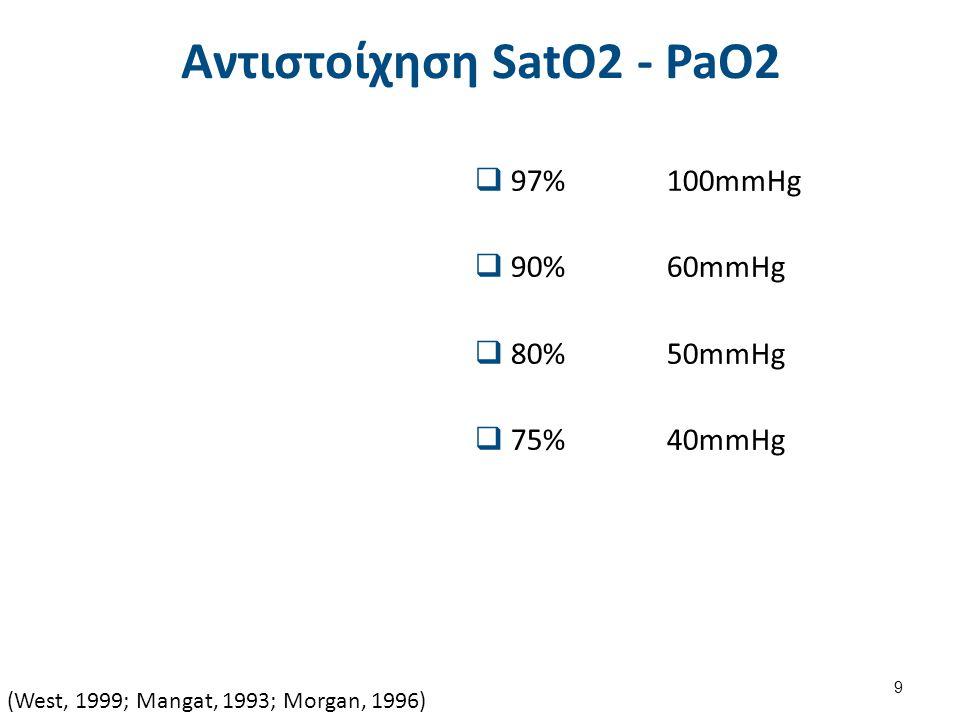 Αντιστοίχηση SatO2 - PaO2  97% 100mmHg  90% 60mmHg  80% 50mmHg  75% 40mmHg (West, 1999; Mangat, 1993; Morgan, 1996) 9