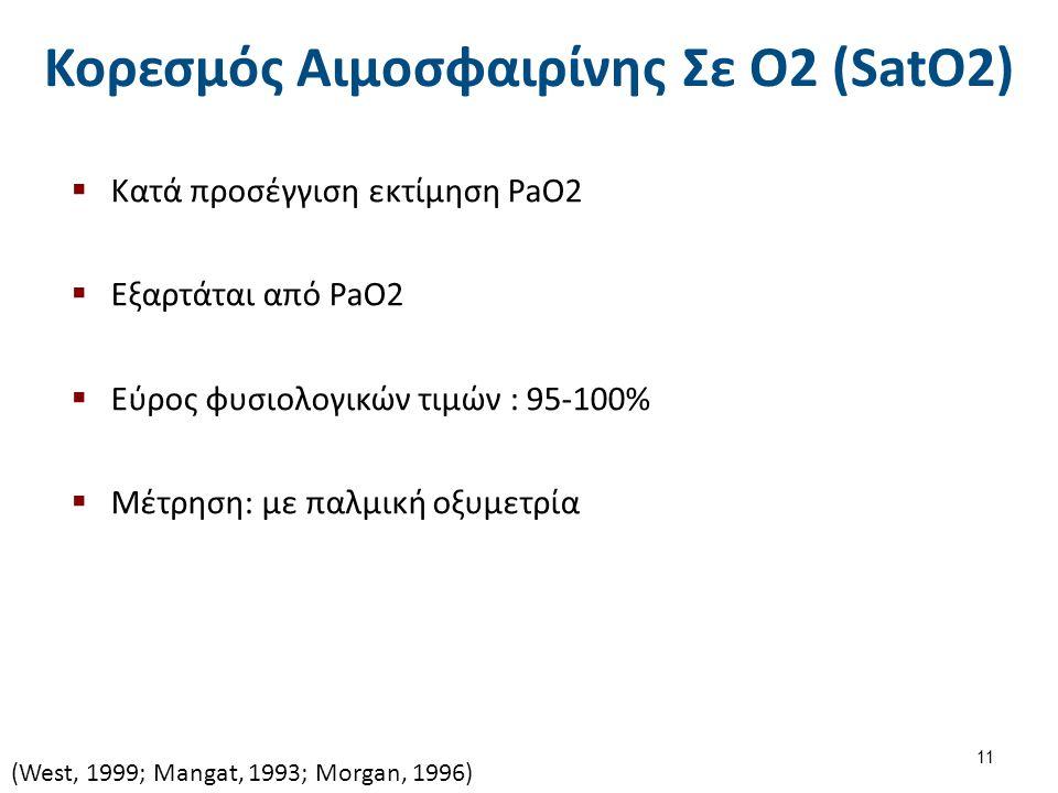Κορεσμός Αιμοσφαιρίνης Σε Ο2 (SatO2)  Κατά προσέγγιση εκτίμηση PaO2  Εξαρτάται από PaO2  Εύρος φυσιολογικών τιμών : 95-100%  Μέτρηση: με παλμική οξυμετρία (West, 1999; Mangat, 1993; Morgan, 1996) 11