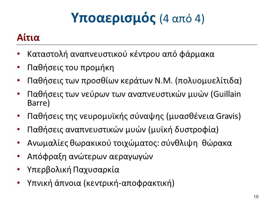 Υποαερισμός (4 από 4) Αίτια Καταστολή αναπνευστικού κέντρου από φάρμακα Παθήσεις του προμήκη Παθήσεις των προσθίων κεράτων Ν.Μ.
