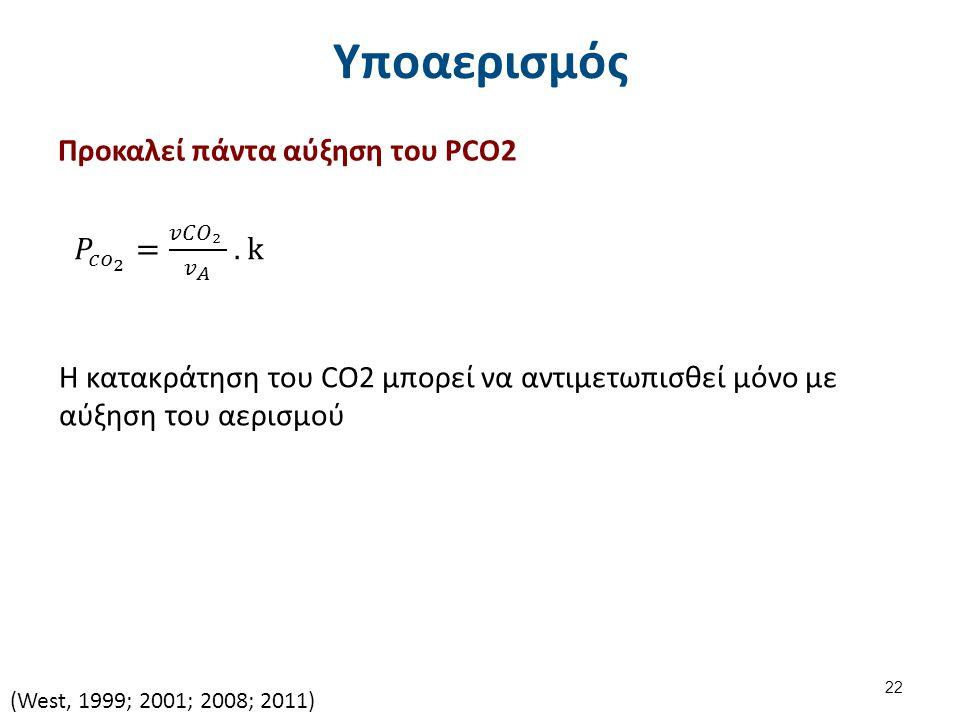 Υποαερισμός Προκαλεί πάντα αύξηση του PCO2 Η κατακράτηση του CO2 μπορεί να αντιμετωπισθεί μόνο με αύξηση του αερισμού (West, 1999; 2001; 2008; 2011) 22