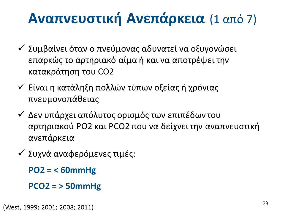 Αναπνευστική Ανεπάρκεια (1 από 7) Συμβαίνει όταν ο πνεύμονας αδυνατεί να οξυγονώσει επαρκώς το αρτηριακό αίμα ή και να αποτρέψει την κατακράτηση του CO2 Είναι η κατάληξη πολλών τύπων οξείας ή χρόνιας πνευμονοπάθειας Δεν υπάρχει απόλυτος ορισμός των επιπέδων του αρτηριακού PO2 και PCO2 που να δείχνει την αναπνευστική ανεπάρκεια Συχνά αναφερόμενες τιμές: ΡΟ2 = < 60mmHg PCO2 = > 50mmHg (West, 1999; 2001; 2008; 2011) 29