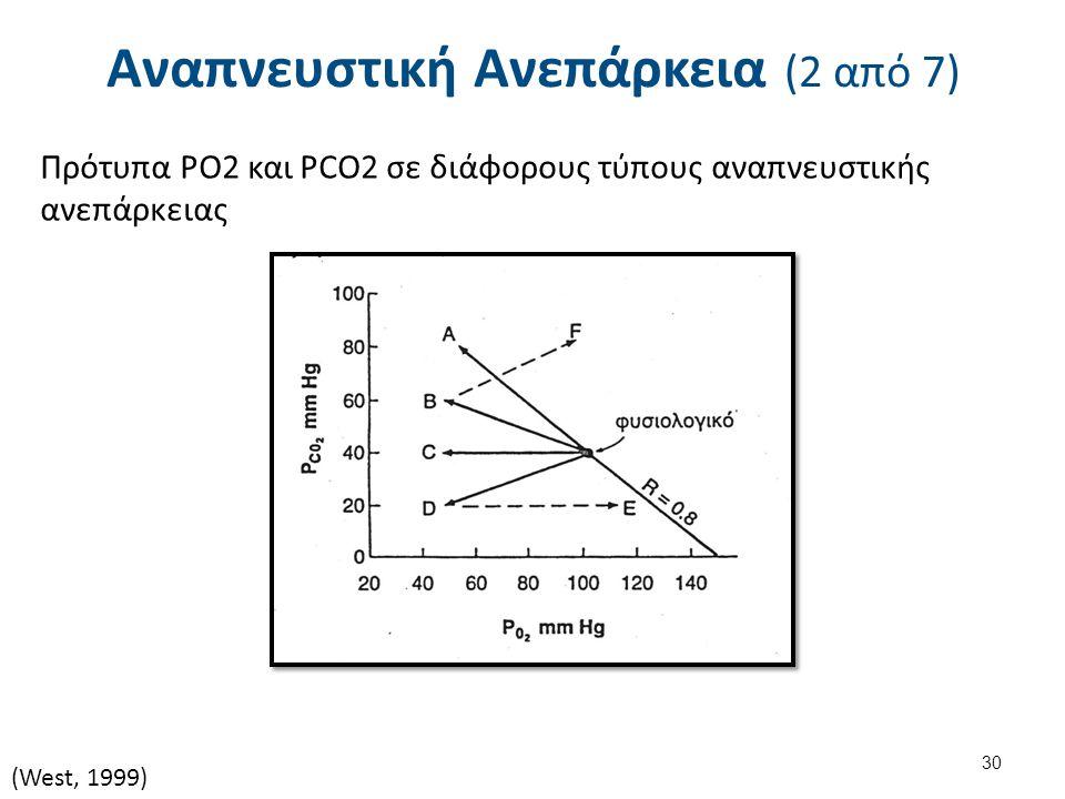 Αναπνευστική Ανεπάρκεια (2 από 7) Πρότυπα PO2 και PCO2 σε διάφορους τύπους αναπνευστικής ανεπάρκειας (West, 1999) 30