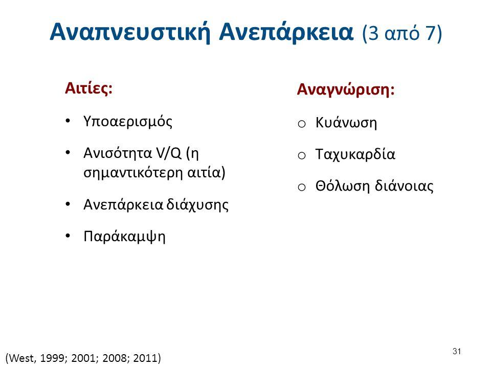 Αναπνευστική Ανεπάρκεια (3 από 7) Αιτίες: Υποαερισμός Ανισότητα V/Q (η σημαντικότερη αιτία) Ανεπάρκεια διάχυσης Παράκαμψη (West, 1999; 2001; 2008; 2011) 31 Αναγνώριση: o Κυάνωση o Ταχυκαρδία o Θόλωση διάνοιας