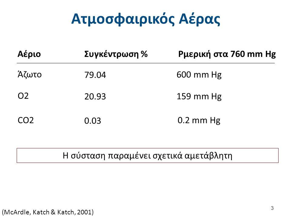 Ατμοσφαιρικός Αέρας ΑέριοΣυγκέντρωση %Ρμερική στα 760 mm Hg Άζωτο 79.04 600 mm Hg O2 20.93 159 mm Hg CO2 0.03 0.2 mm Hg Η σύσταση παραμένει σχετικά αμετάβλητη (McArdle, Katch & Katch, 2001) 3