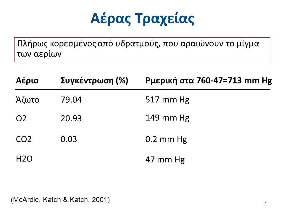 Κυψελιδικός Αέρας ΑέριοΣυγκέντρωση (%)Ρμερική στα 760-47=713 mm Hg Άζωτο80.00571 mm Hg O214.50103 mm Hg CO25.5039 mm Hg H2O47 mm Hg Η FRC συντελεί στην διατήρηση της σταθερής σύστασης του κυψελιδικού αέρα (McArdle, Katch & Katch, 2001, σελ 329, πίνακας 10.3) 5