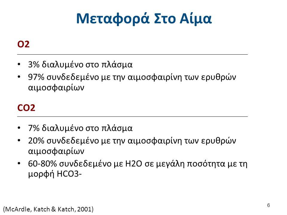 Μεταφορά Στο Αίμα O2 3% διαλυμένο στο πλάσμα 97% συνδεδεμένο με την αιμοσφαιρίνη των ερυθρών αιμοσφαιρίων CO2 7% διαλυμένο στο πλάσμα 20% συνδεδεμένο με την αιμοσφαιρίνη των ερυθρών αιμοσφαιρίων 60-80% συνδεδεμένο με Η2Ο σε μεγάλη ποσότητα με τη μορφή HCO3- (McArdle, Katch & Katch, 2001) 6