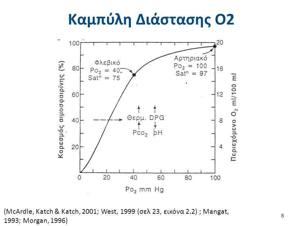Ανισότητα Σχέσης Αερισμού - Αιμάτωσης(V/Q) Ο αερισμός και η αιματική ροή είναι ανισότιμα σε διάφορες πνευμονικές περιοχές, με αποτέλεσμα ανεπαρκή ανταλλαγή των αερίων.