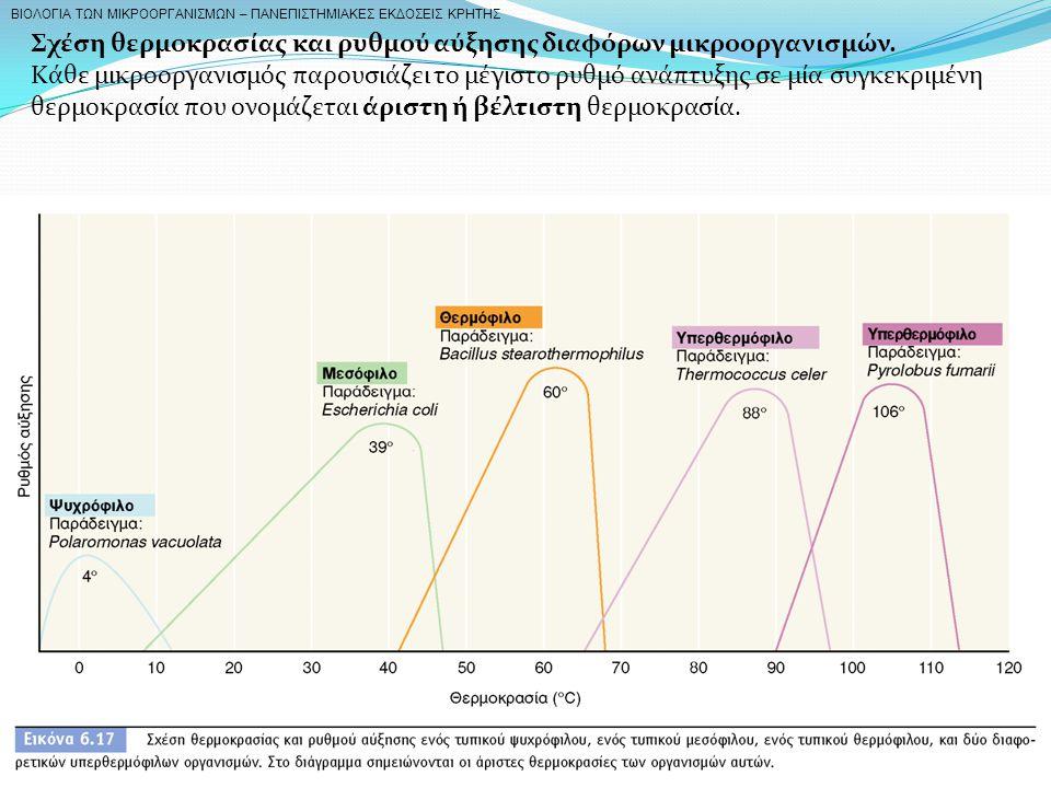 BIOΛOΓIA TΩN MIKPOOPΓANIΣMΩN – ΠANEΠIΣTHMIAKEΣ EKΔOΣEIΣ KPHTHΣ Σχέση θερμοκρασίας και ρυθμού αύξησης διαφόρων μικροοργανισμών. Κάθε μικροοργανισμός πα