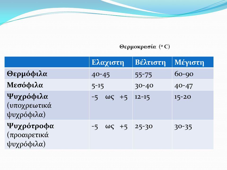ΕλαχιστηΒέλτιστηΜέγιστη Θερμόφιλα40-4555-7560-90 Μεσόφιλα5-1530-4040-47 Ψυχρόφιλα (υποχρεωτικά ψυχρόφιλα) -5 ως +512-1515-20 Ψυχρότροφα (προαιρετικά ψ