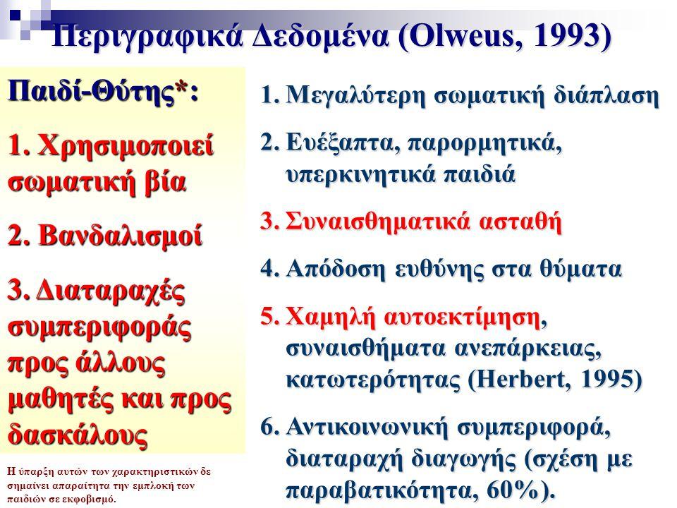 Περιγραφικά Δεδομένα (Olweus, 1993) Παιδί-Θύτης*: 1.