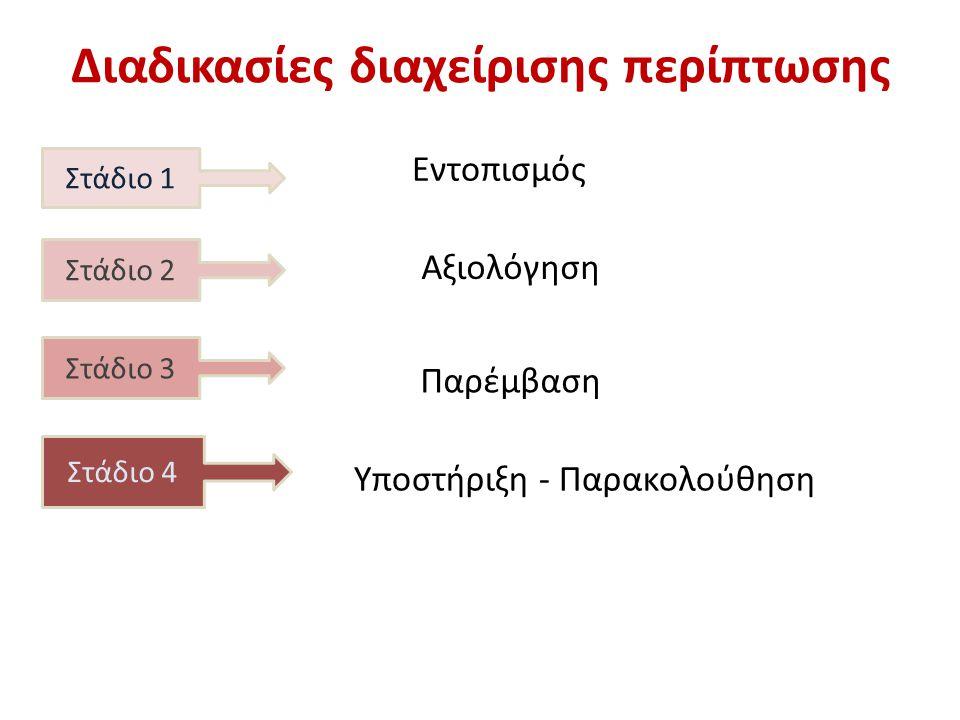 Διαδικασίες διαχείρισης περίπτωσης Στάδιο 1 Στάδιο 2 Στάδιο 3 Στάδιο 4 Εντοπισμός Αξιολόγηση Παρέμβαση Υποστήριξη - Παρακολούθηση