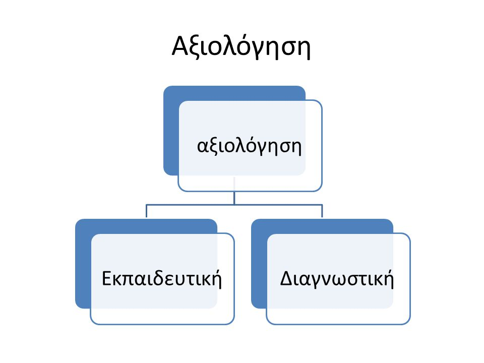 Αξιολόγηση αξιολόγηση ΕκπαιδευτικήΔιαγνωστική